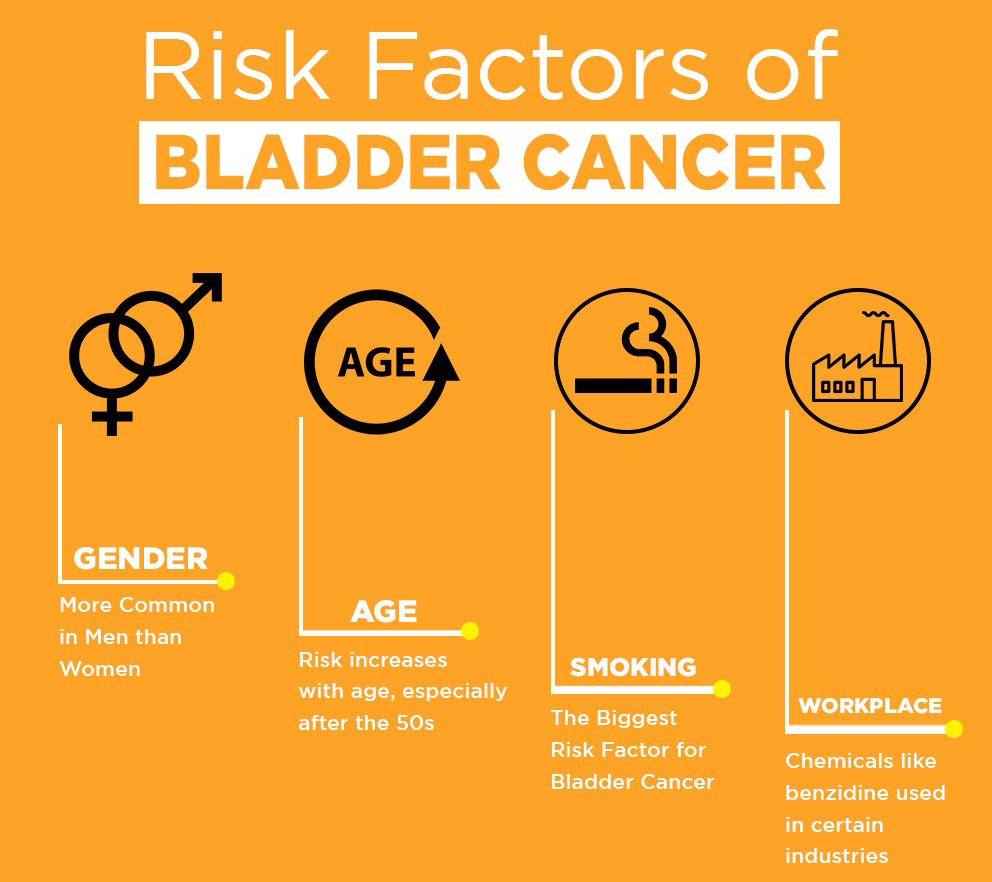 4 Bladder Cancer Risk Factors to Watch Out For